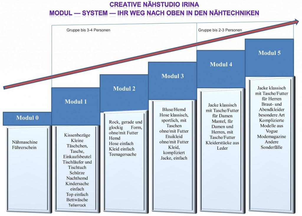 Modul — System — Ihr Weg nach Oben in den Nähtechniken